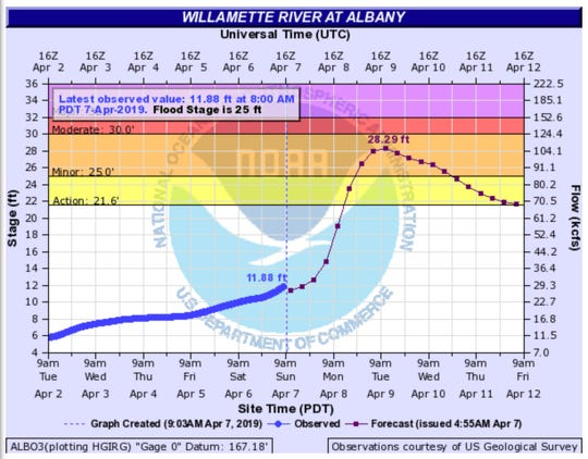 The Willamette River is expected to reach minor flood stage on the Willamette River near Albany on Monday and Tuesday.