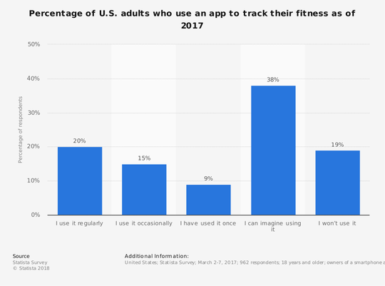 The graph shows how many people uses fitness apps in 2017.