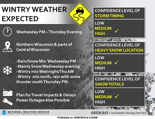 A storm moving into Wisconsin later this week could produce 6+ inches of snow in some areas.