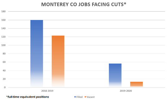 This is a comparison of the number of unfunded jobs in the Monterey County budget, year-over-year, at the beginning of budget deliberations. 2018-2019's job losses ended up being significantly smaller.
