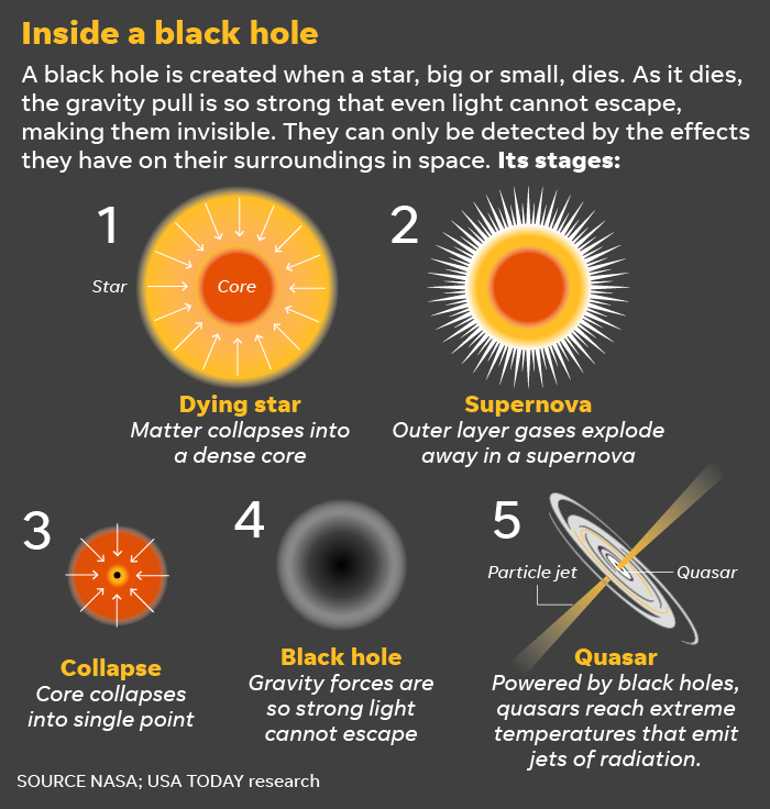 Black hole photo: What will we see, and how will we see it