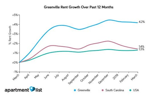 A comparison of rental trends in Greenville over the past year.