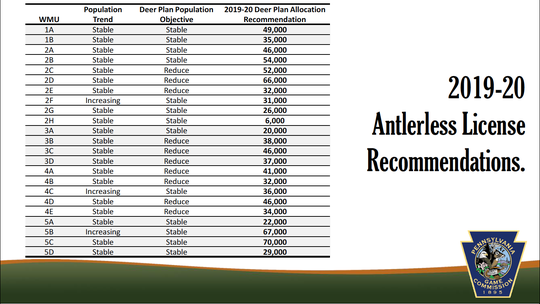 The suggested antlerless deer allocations recommendations for every WMU in the state. All recommendations were ratified except for WMU 3D, which was reduced to 25,000.