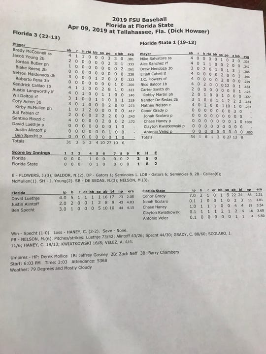Final box score from FSU's 3-1 loss to Florida on April 9th, 2019.