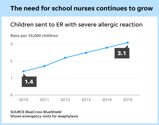 Need for school nurses grows
