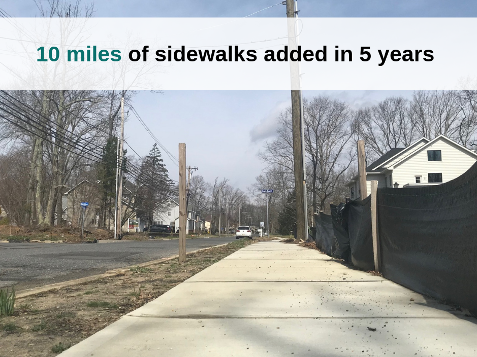 Between 2014 and 2019, Lakewood will add 10 miles of sidewalks.