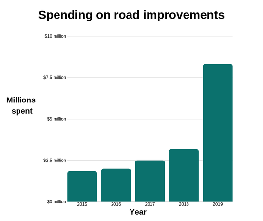 Lakewood is spending millions more this year on road and drainage improvements.