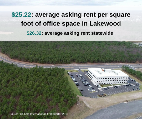 Average asking office rents in Lakewood are just shy of the statewide average in New Jersey in early 2019.