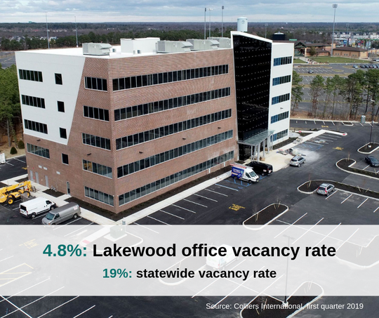 Office space in Lakewood is in higher demand than elsewhere in New Jersey, according to Colliers International.
