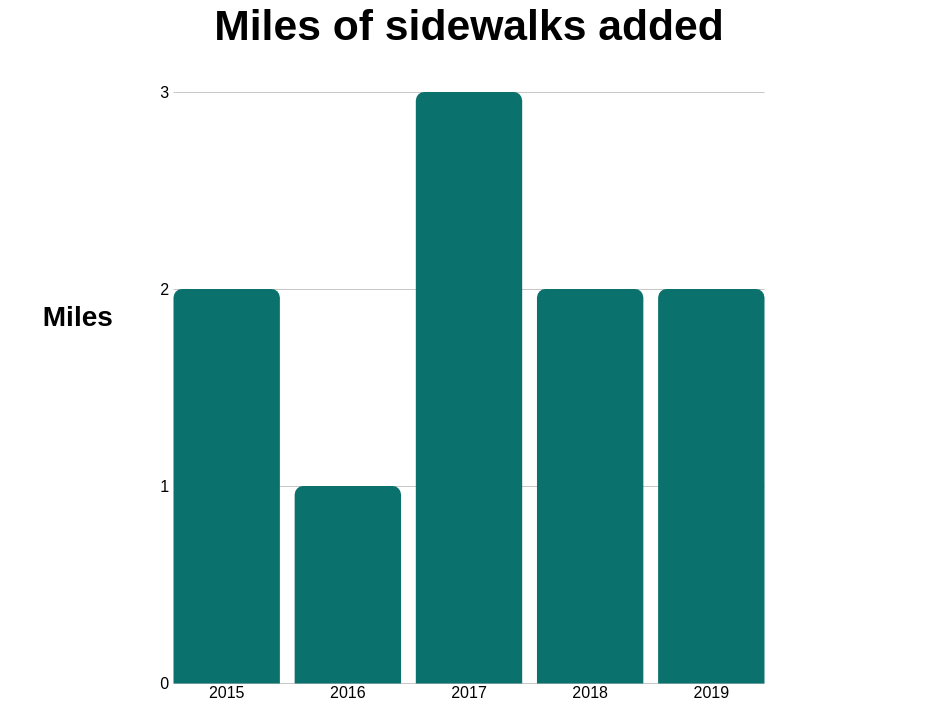 Lakewood is expected to add two miles of sidewalks in 2019.
