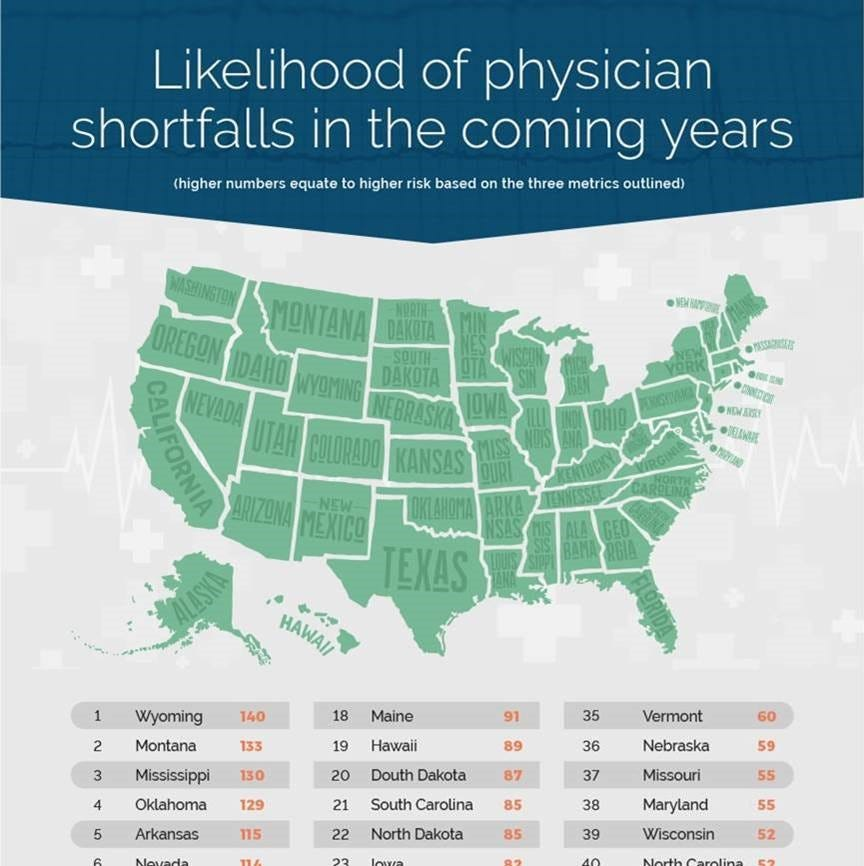 New Mexico in top 10 of expected doctor shortage