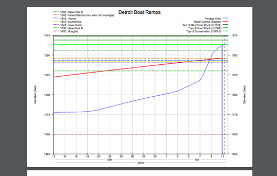 Detroit Lake water level rose quickly as evidenced by this graph showing its water level. The reservoir level is shown on the blue line rising swiftly.