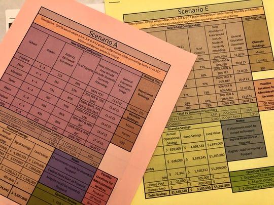 Scenarios for school closures in the Grosse Pointe school district.