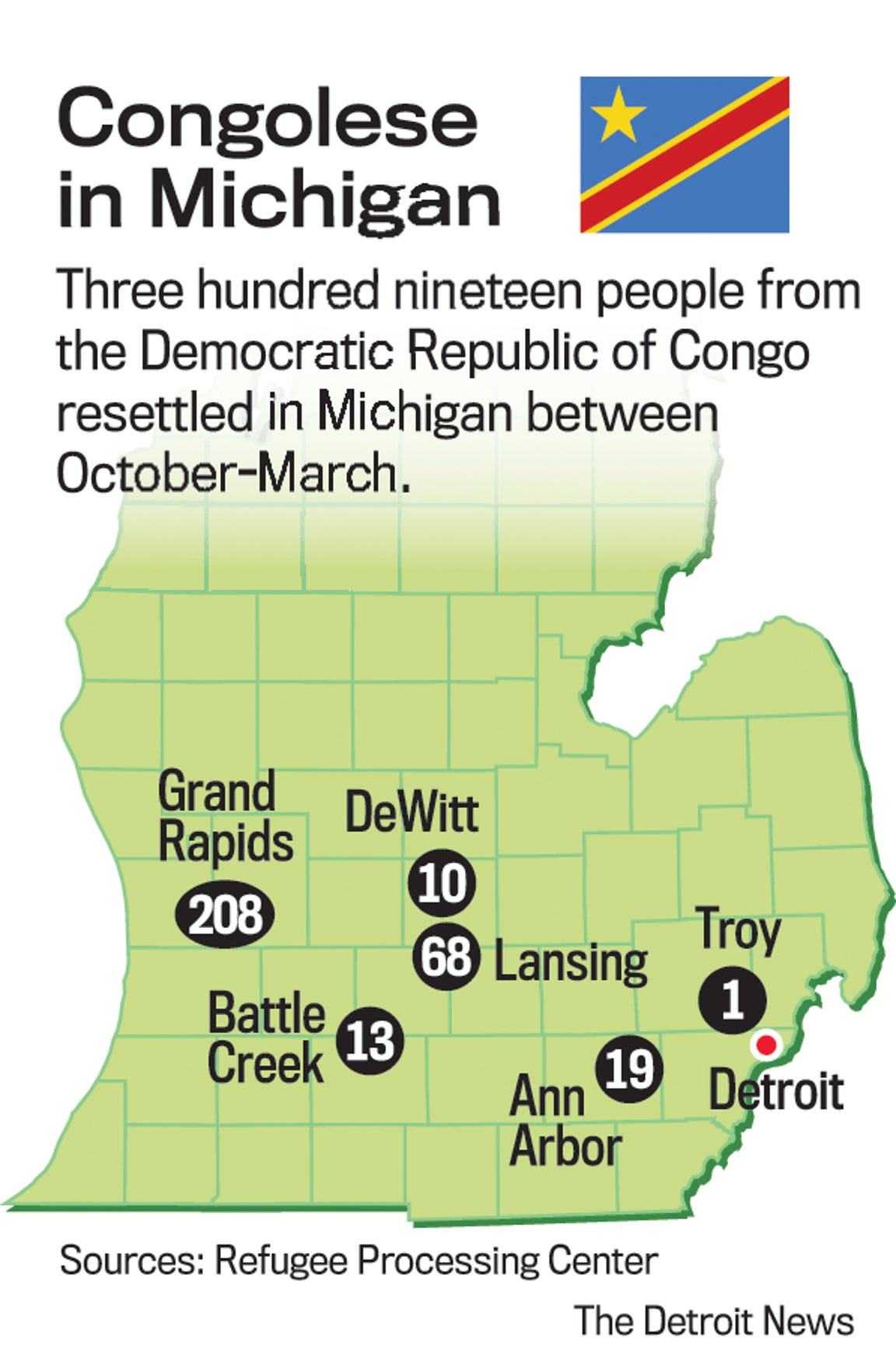 Between October and March, 319 Congolese refugees were resettled in Michigan.
