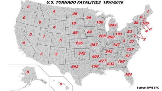 Alabama leads the nation in tornado fatalities from 1950-2016.