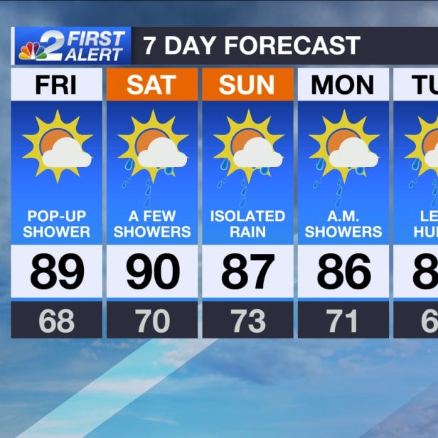 SWFL Forecast: Temps pushing 90 degrees Friday
