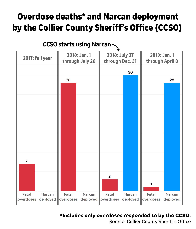 Sheriff credits Narcan-carrying deputies as lifesavers