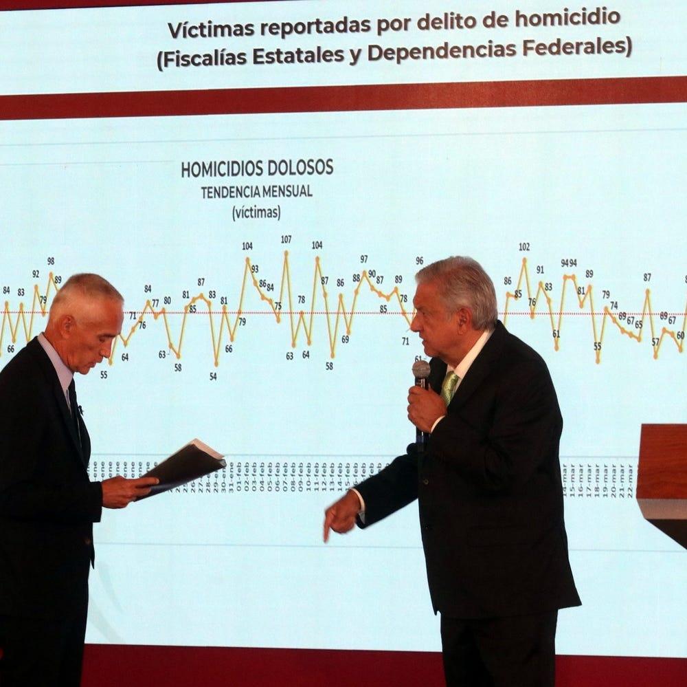 Increpa periodista Jorge Ramos a AMLO por inseguridad en México