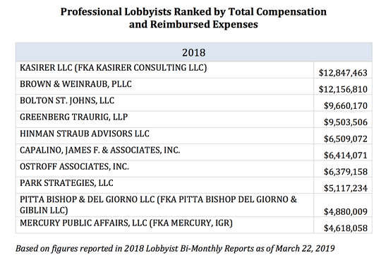 Here's a look at the top lobbying firms in New York in 2018.