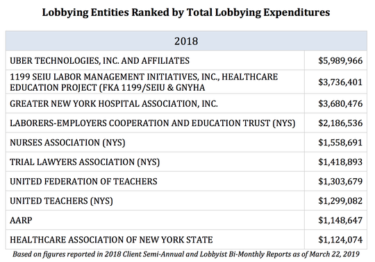 Here is who spent the most on lobbying in New York in 2018.