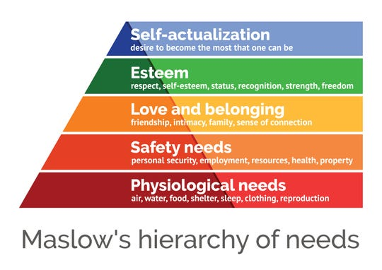 Maslow's hierarchy of needs.