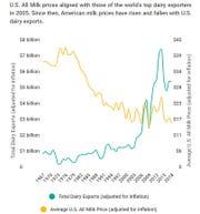 U.S. dairy exports vs. all milk prices, 1967-2018.