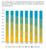 Age distribution of  Wisconsin farmers, 1978-2012