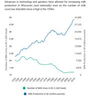 Number of cows vs. total milk production in Wisconsin, 1933-2018