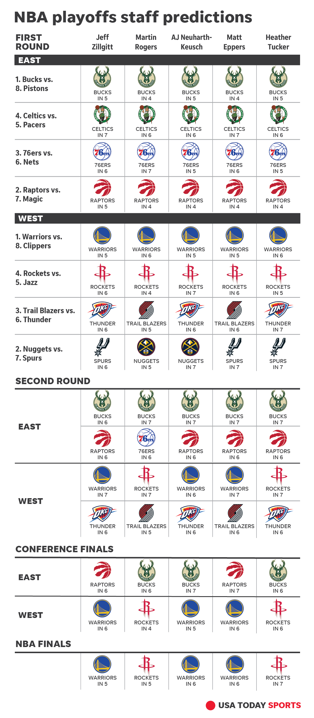 Nba Playoff Predictions Can Rockets Dethrone Warriors