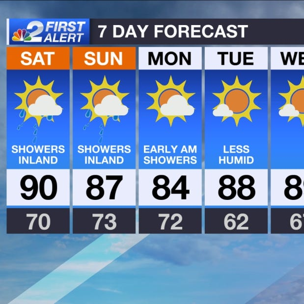 SWFL Forecast: Another summer-like weekend on tap