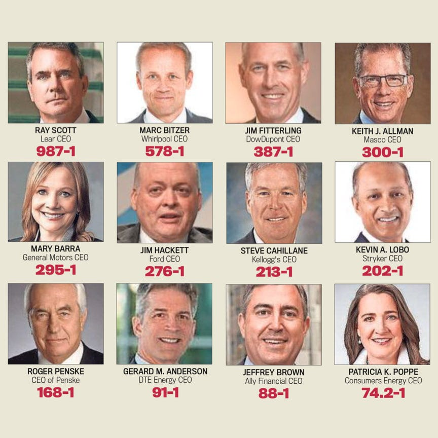 Top Michigan CEOs made 300 times more than employees