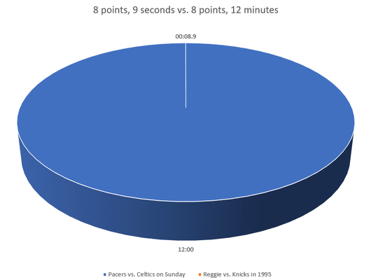 A pie chart comparing Reggie Miller scoring 8 points in 8.9 seconds to the Pacers scoring 8 points in the third quarter vs. the Celtics on Sunday