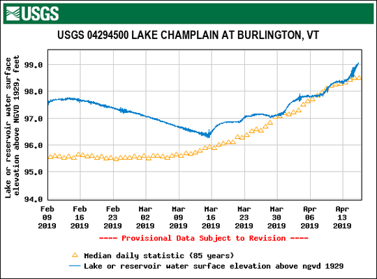 Water levels this spring in Lake Champlain (blue) are shown through April 16, 2019 in this graph created by the U.S. Geological Survey. Median levels are charted in orange triangles. Flood stage is 100 feet above sea level.