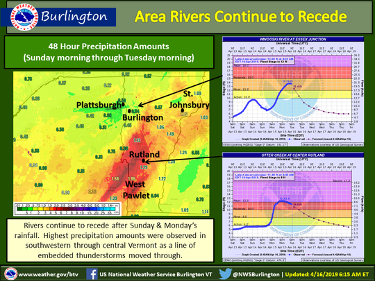 The National Weather Service in Burlington issued this graphic on Tuesday, April 16, 2019, as floodwaters continued to recede.