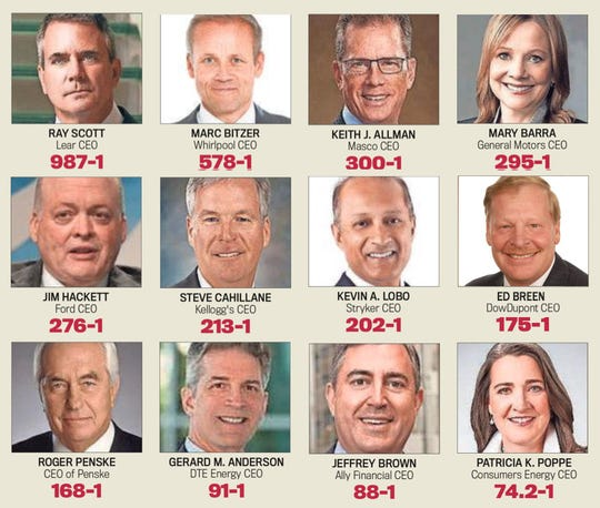 How the pay of certain Michigan chief executives compared with the company's median employee for 2018.