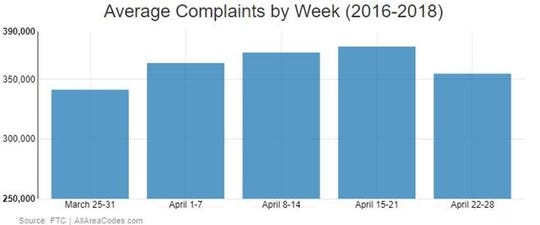 Chart shows average complaint by week from 2016 to 2018
