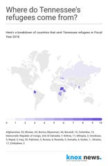 Countries that sent refugees to Tennessee last fiscal year.