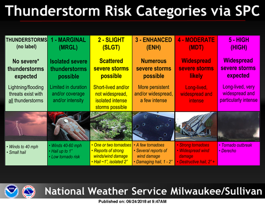 """Southern Wisconsin is under """"slight"""" and """"marginal"""" risk categories for severe storms later Wednesday afternoon and evening."""