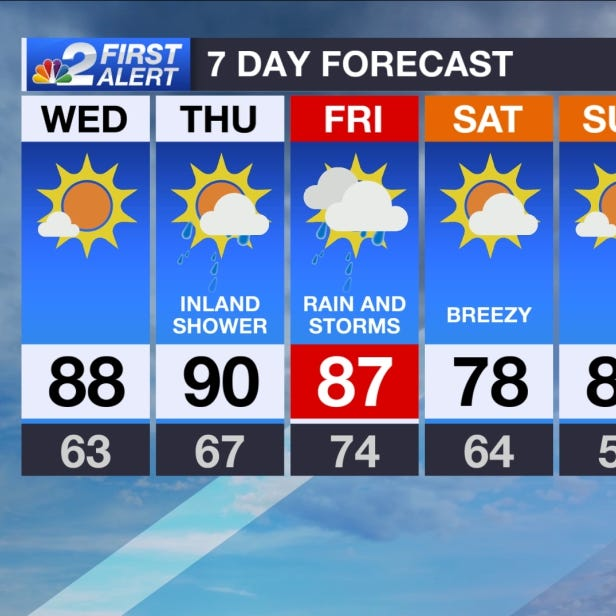 SWFL Forecast: Warm spring-like weather Wednesday