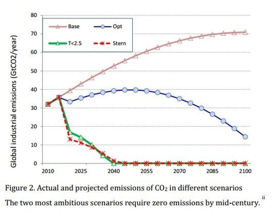 Actual and projected  CO2 emissions in different scenarios.