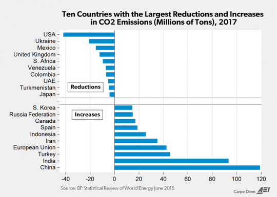 10 countries with the largest reductions and increases in CO2 emissions in 2017