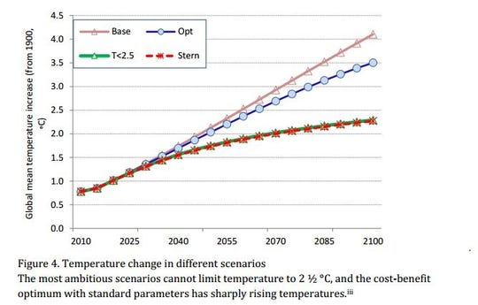 Temperature change in different scenarios.