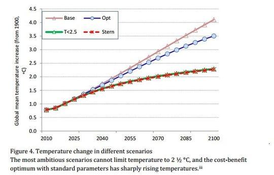 Temperature change in different scenarios.