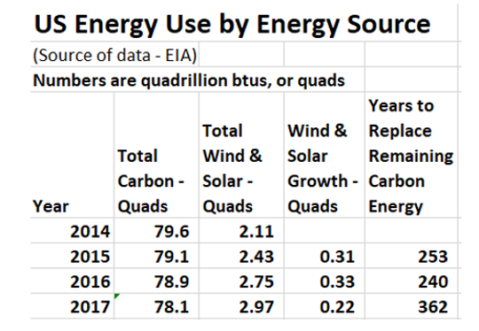 U.S. energy use by source.