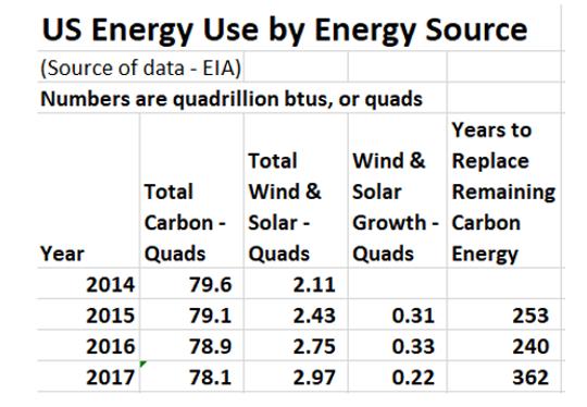 U.S. energy use by source.