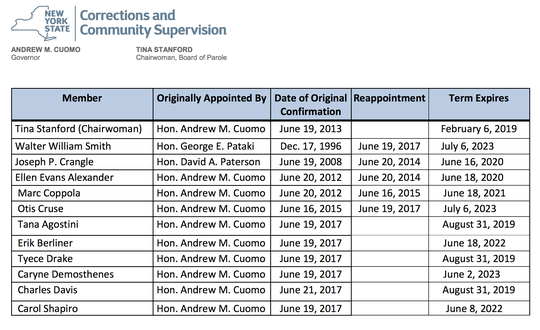 Here are the members on the state Parole Board in April 2019.