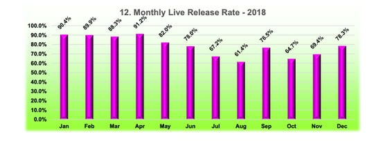 The 2018 monthly live release rates for the Animal Services Center of Mesilla Valley.