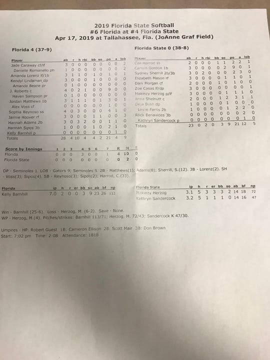 The final box score from FSU softball's 4-0 loss to Florida on Wednesday, April 17.