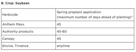 More EPP application intervals for selected herbicides for soybeans.