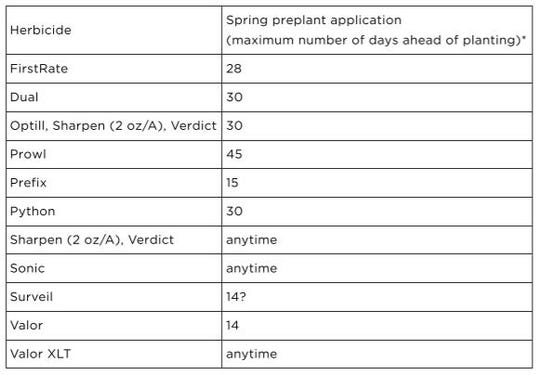 EPP application intervals for selected herbicides for soybeans.